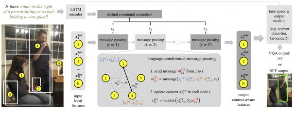 Solving grounded language